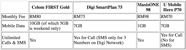 Maxis is currently the worst postpaid telco in Malaysia for being