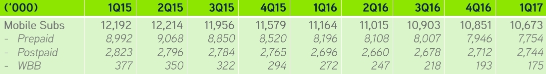 1Q17 Results: Digi Lost 523,000 Mobile Subscribers While