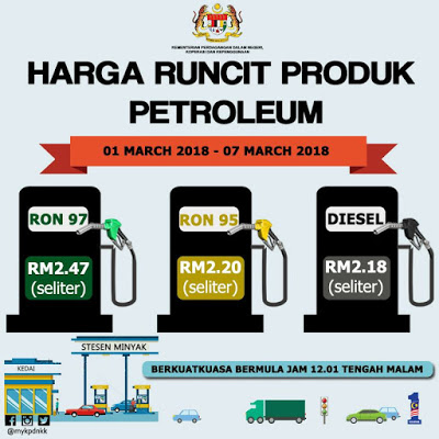 Harga Runcit Produk Petroleum (1 - 7 Mac 2018)
