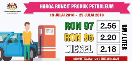 Harga Minyak Naik Petrol Price Malaysia