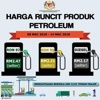 Harga Runcit Produk Petroleum (8 Mac 2018 - 14 Mac 2018)