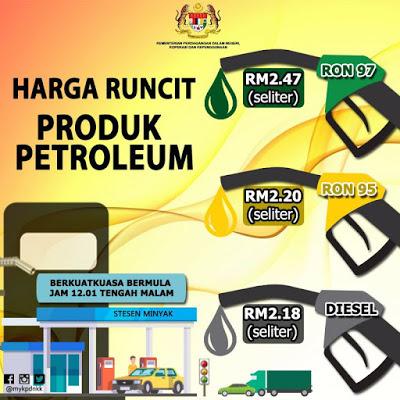 Harga Runcit Produk Petroleum Malaysia